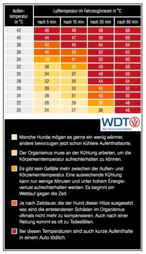 Temperaturtabelle_WDT2